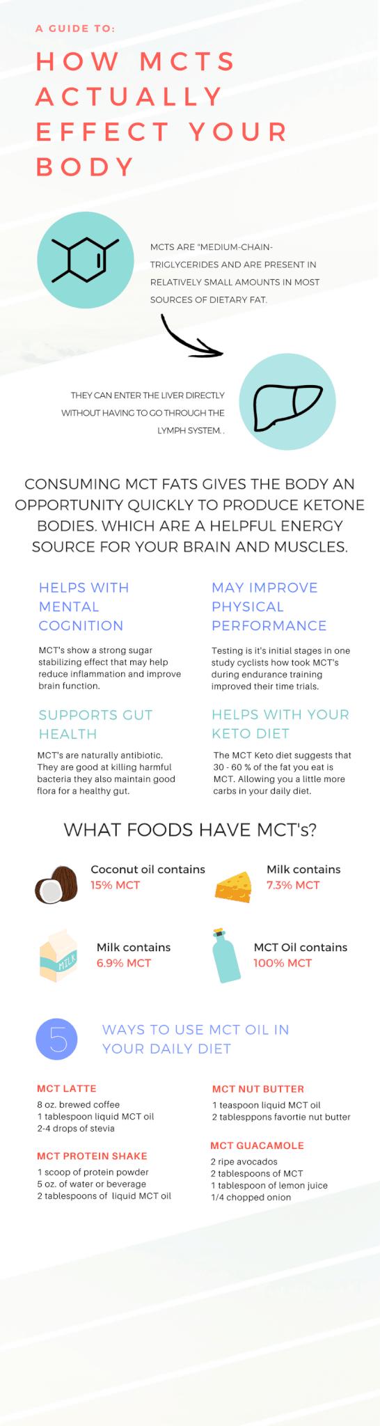 MCT Infographic