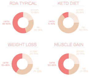 typical macros in a paleo diet