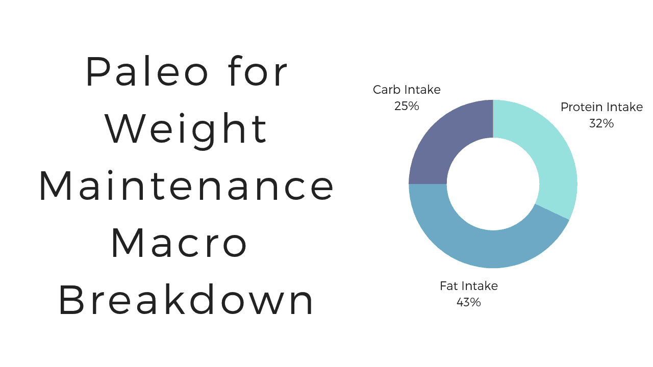 Calculate Macros for Weight Maintenance Paleo