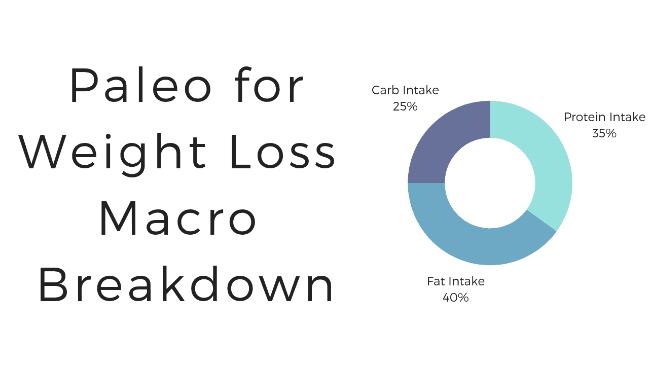 Calculate Marcos for Paleo Weight Loss
